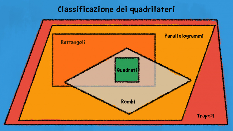 classificazione quadrilateri